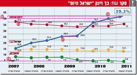 israel_hayom_fake - annotated